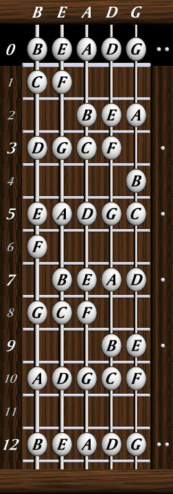 5 string fretboard chart. Black Bedroom Furniture Sets. Home Design Ideas