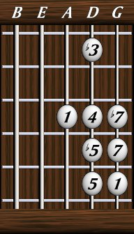 dave 39 s five string bass resource page scales blues scales reference. Black Bedroom Furniture Sets. Home Design Ideas