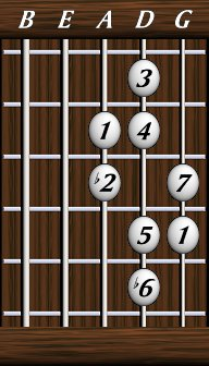 dave 39 s five string bass resource page scales exotic scales reference. Black Bedroom Furniture Sets. Home Design Ideas