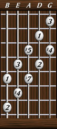 dave 39 s five string bass resource page scales symetric scales patterns whole tone 4. Black Bedroom Furniture Sets. Home Design Ideas