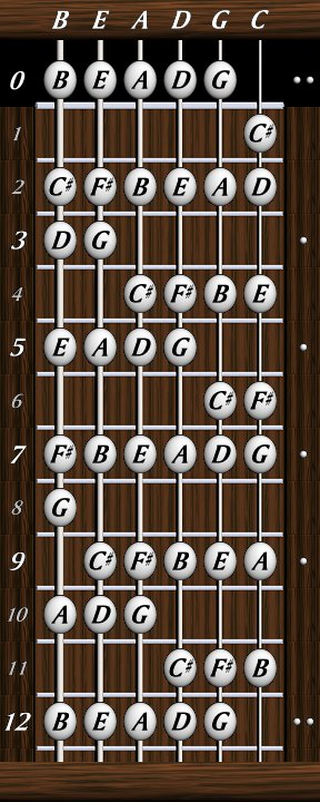 dave 39 s six string bass resource page basics note letter names d major. Black Bedroom Furniture Sets. Home Design Ideas