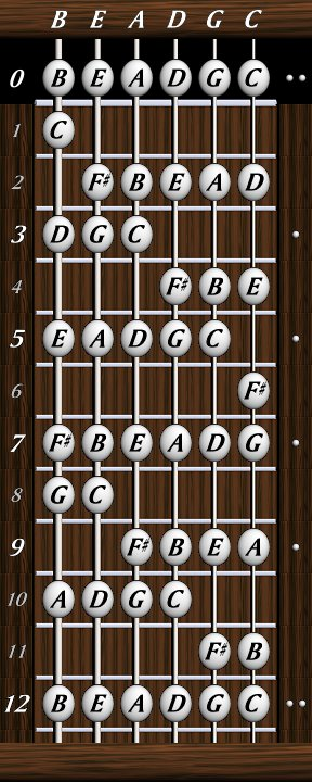 dave 39 s six string bass resource page basics note letter names g major. Black Bedroom Furniture Sets. Home Design Ideas