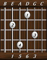dave 39 s six string bass resource page chords sixths maj7 min6 common voicings 1 0 6 3. Black Bedroom Furniture Sets. Home Design Ideas